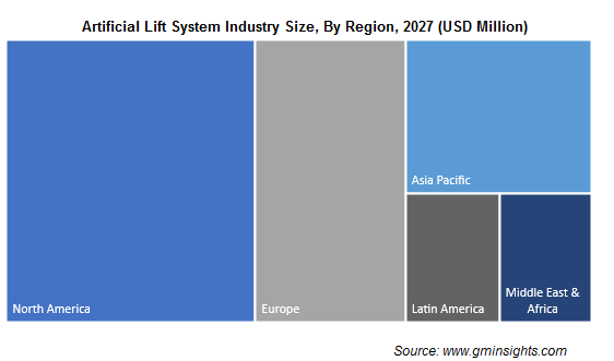 Artificial Lift System Industry By Region