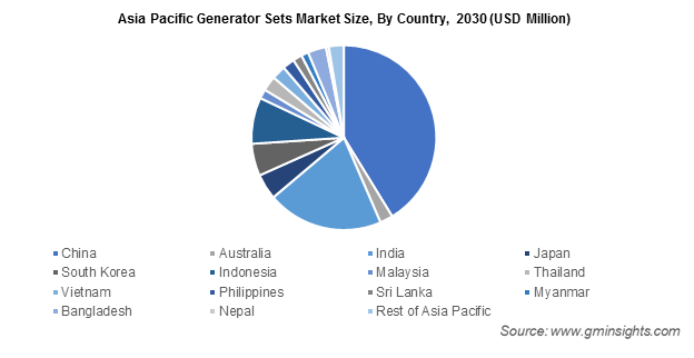 Asia Pacific Generator Sets Market
