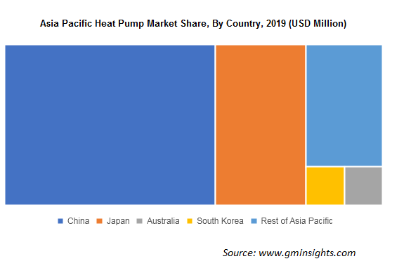 Asia Pacific Heat Pump Market Share By Country