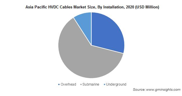 Asia Pacific HVDC Cables Market