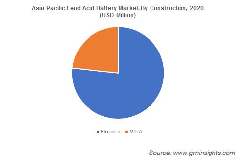 Asia Pacific Lead Acid Battery Market