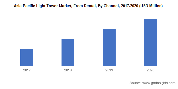 Asia Pacific Light Tower Market, From Rental, By Channel