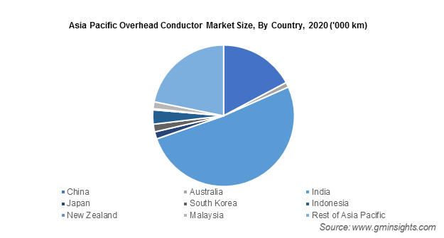 Asia Pacific Overhead Conductor Market Size, By Country