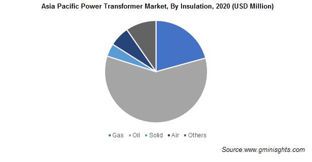 Asia Pacific Power Transformer Market