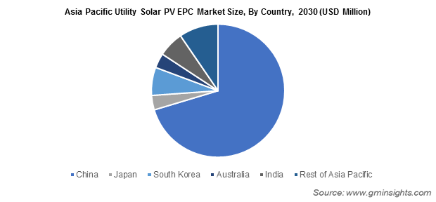Asia Pacific Utility Solar PV EPC Market Size, By Country