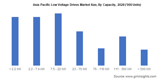 Asia Pacific Low Voltage Drives Market Size By Capacity