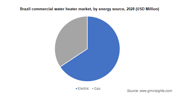 Commercial Water Heater Market by Energy Source