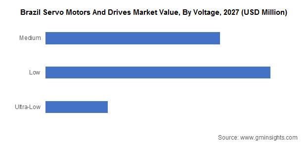 Brazil Servo Motors And Drives Market Value, By Voltage
