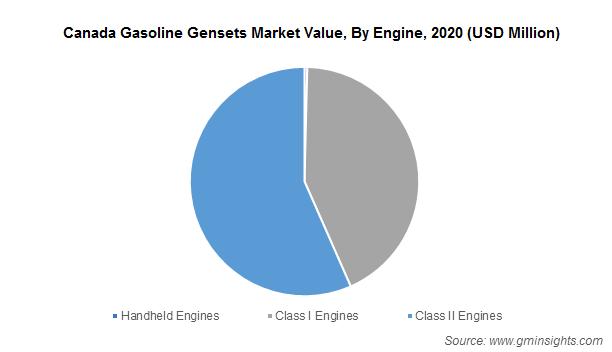 Canada Gasoline Gensets Market Value, By Engine