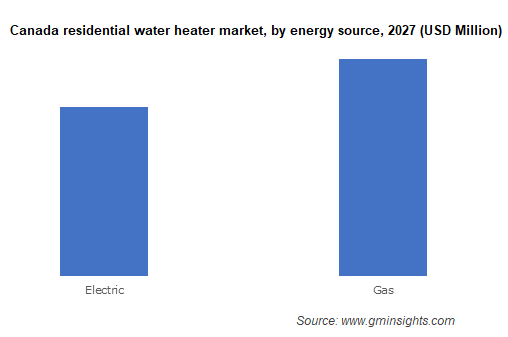 Canada residential water heater market by energy source