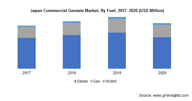 Japan Commercial Gensets Market By Fuel