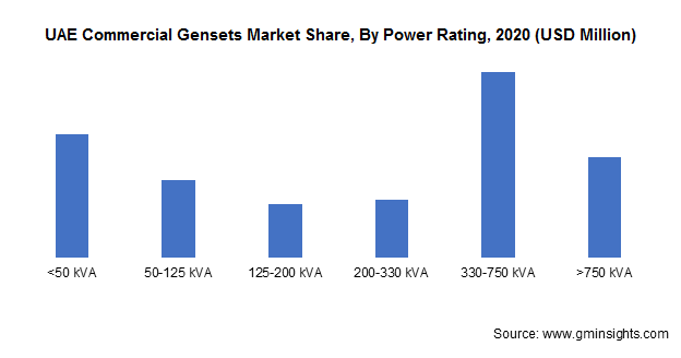 UAE Commercial Gensets Market Share By Power Rating