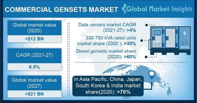 Commercial Genset Market Statistics