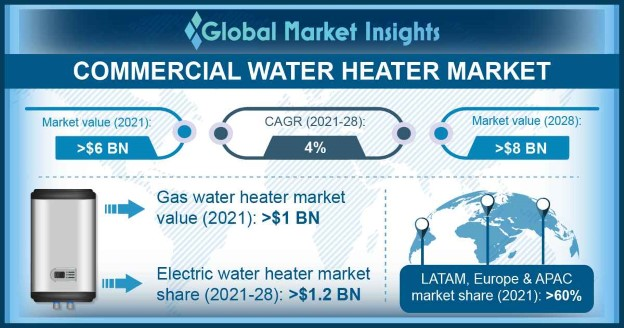 Commercial Water Heater Market Outlook