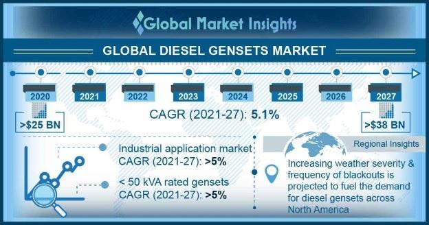 Diesel gensets market