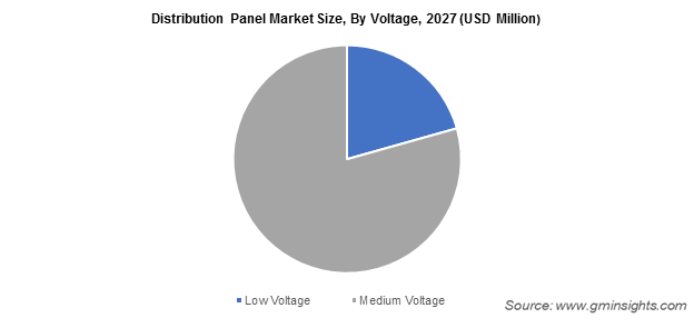 Distribution Panel Market Size, By Voltage