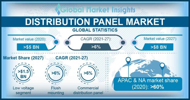 Distribution Panel market Research Report