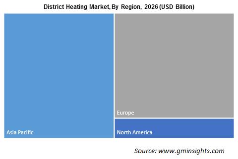 District Heating Market By Region