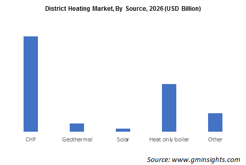 District Heating Market By Source