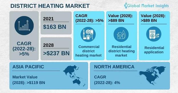 District Heating Market