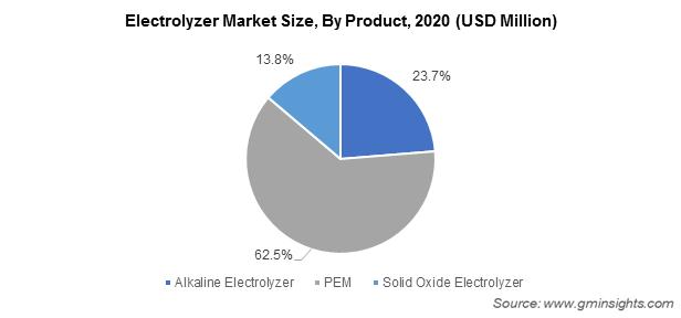 Electrolyzer Market Size, By Product