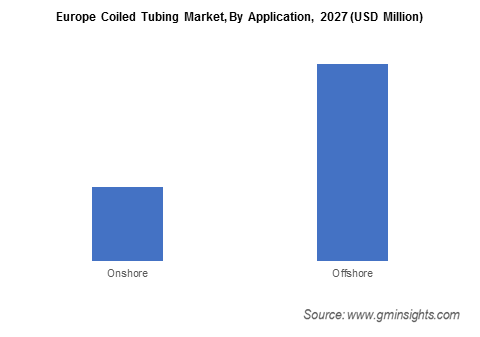 Europe Coiled Tubing Market