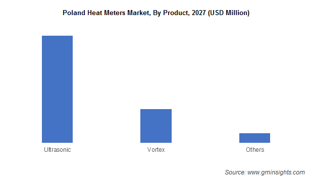 Poland Heat Meters Market, By Product