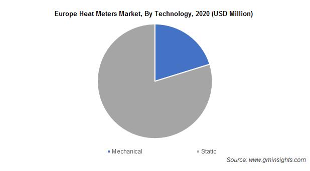 Europe Heat Meters Market, By Technology