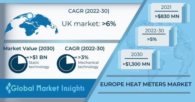Europe Heat Meters Market
