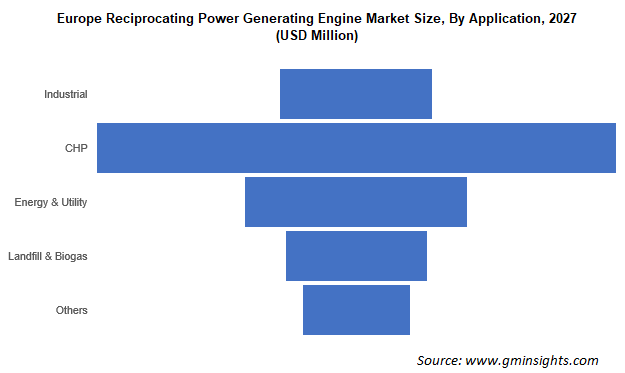 Europe Reciprocating Power Generating Engine Market Size By Application