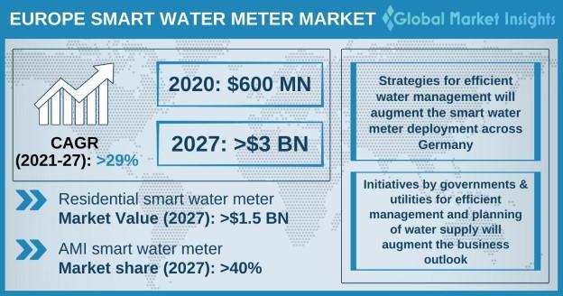 Europe Smart Water Meter Market