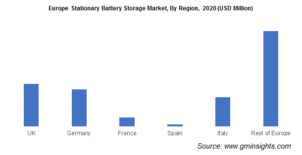 Europe Stationary Battery Storage Market Share