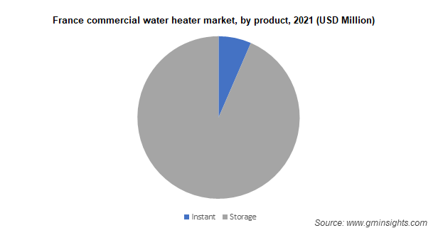 Commercial Water Heater Market by Product