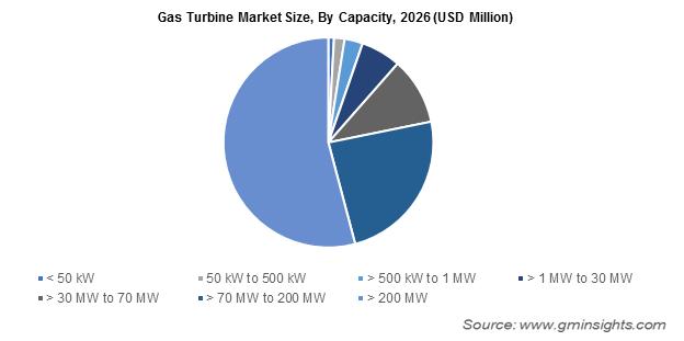 Gas Turbine Market Size, By Capacity