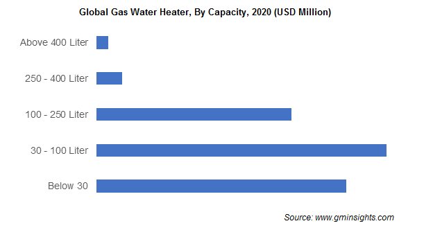 Global Gas Water Heater By Capacity
