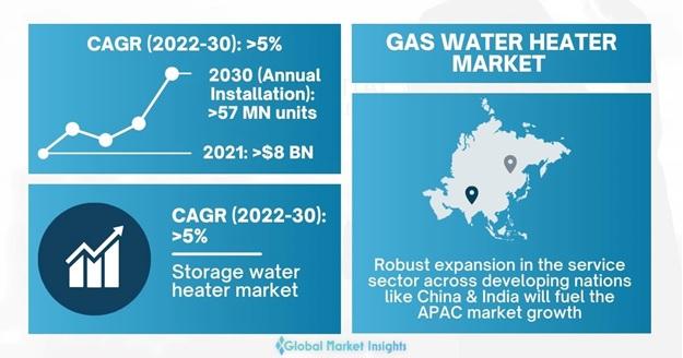 Gas Water Heater Market
