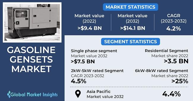 Gasoline Gensets Market Research Report