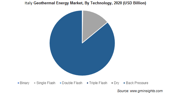 Italy Geothermal Energy Market By Technology