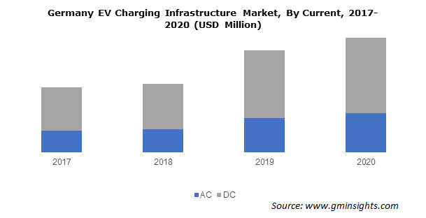 Germany EV Charging Infrastructure Market By Current