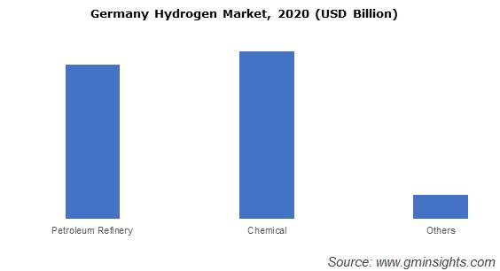 Germany Hydrogen Market