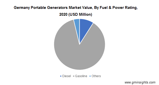 Germany Portable Generators Market Value, By Fuel & Power Rating