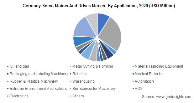 Germany Servo Motors And Drives Market, By Application