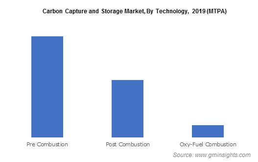 Global Carbon Capture and Storage Market, 2019