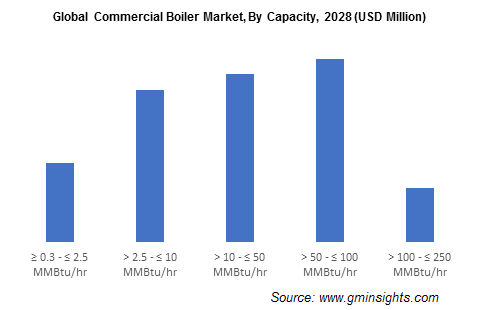Global Commercial Boiler Market, By Capacity