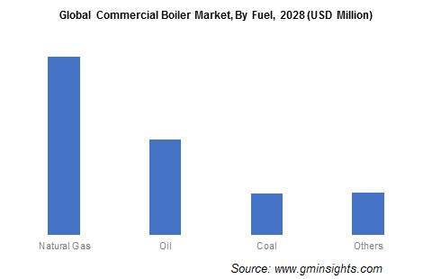 Global Commercial Boiler Market, By Fuel