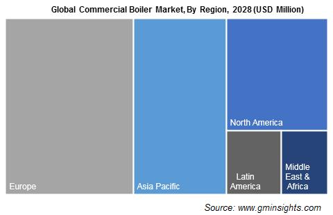 Global Commercial Boiler Market, By Region