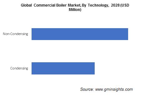Global Commercial Boiler Market, By Technology