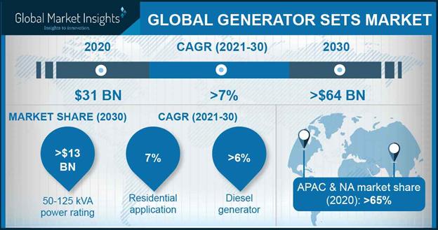 Generator Sets Market