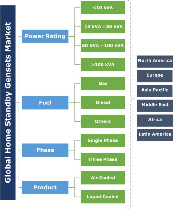 Global Home Standby Gensets Market