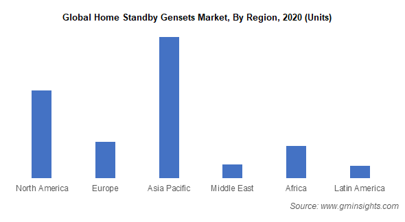 Global Home Standby Gensets Market By Region
